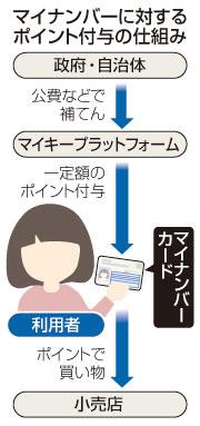 【マイナンバーカード】 買い物がお得に! 政府、ポイント付与の新制度 交付率向上を目指す