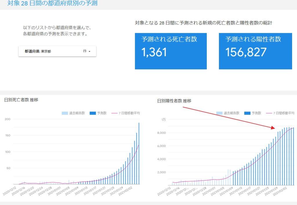 【コロナ】Google予測では今月末に東京都9000人超えだそうです