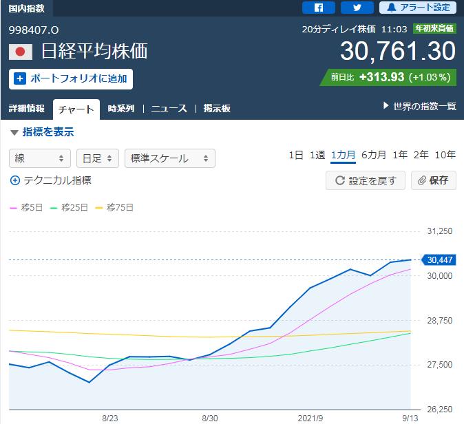 【速報】日経平均株価、1990年8月以来31年ぶりの高値